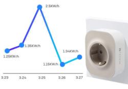 Enchufe inteligente Wi-Fi con medición de consumo