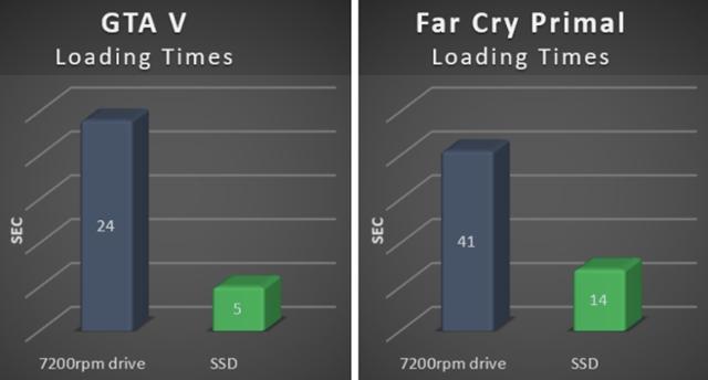 Disco SSD para juegos