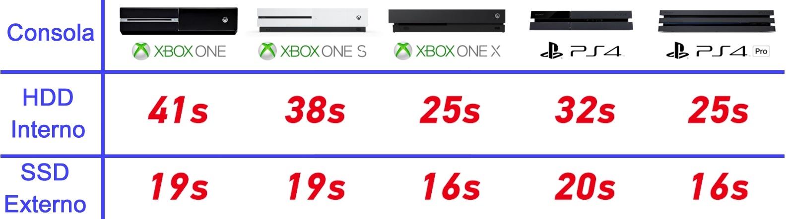 tiempo carga juegos consolas hdd ssd