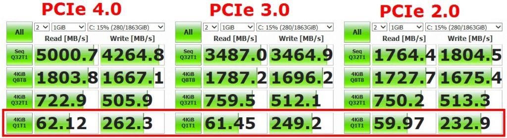 Discos PCIe 4.0 Gen4