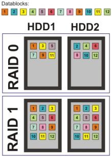 bloques de datos raid0 y raid1