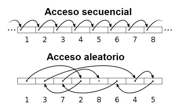 acceso secuencial vs aleatorio