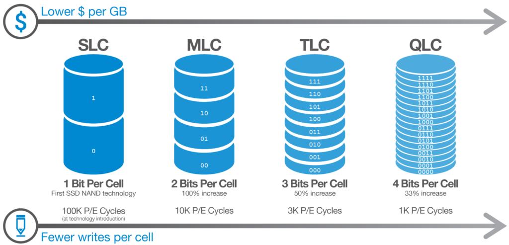 diferentes tipos de memoria NAND de los SSDs segun el numero de bits por celda que almacenan