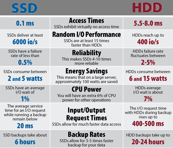 tabla comparativa ssd y hdd