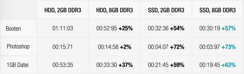 tabla comparativa mejoras rendimiento SSD vs RAM